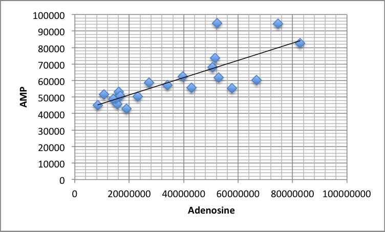 amp adenosine women controls.png