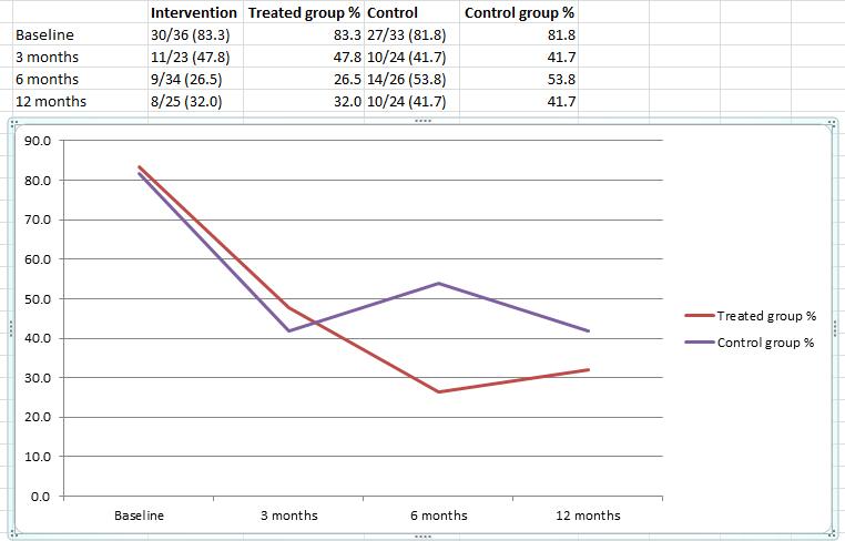 Chalder trial on fatigue post GF data from purple.jpg