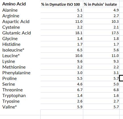 Dymatize vs Pulsin amino acids.png