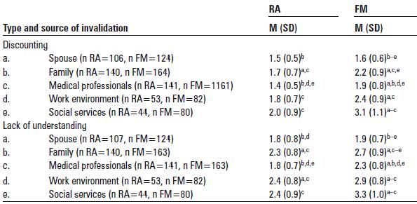illness in validation in rheumatoid arthritis and fibromyalgia.png