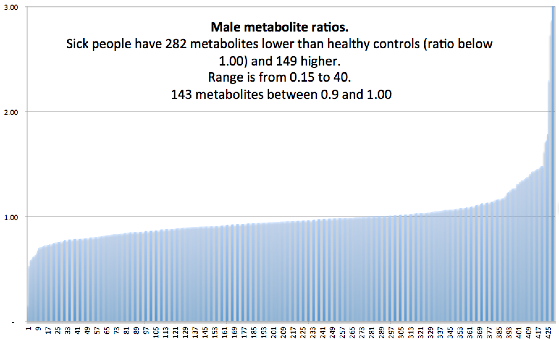 Male metabolite ratios.png