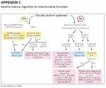 Mito_Disorders_Gene.jpg