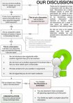 Flowchart-to-determine-if-youre-having-a-rational-discussion-e1300206446831-634x882.jpg