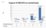 Impact of ME-CFS on those who do work, study or volunteer (many can\'t do any of them).png